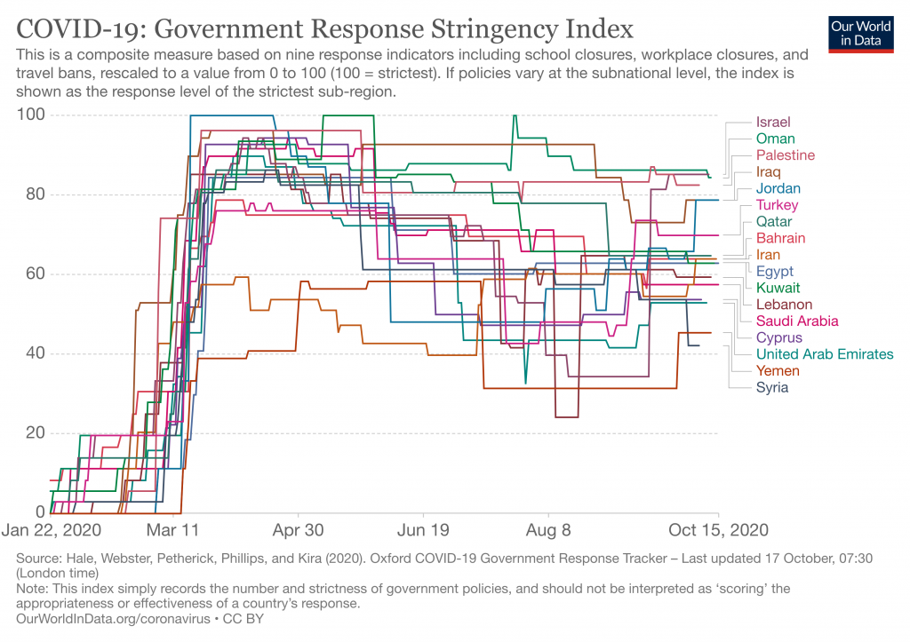 Our World In Data: Government Response Stringency Index